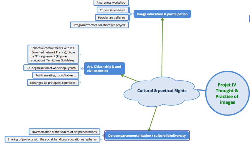 The cultural & poetical rights axis